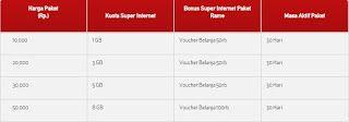 Paket Internet Telkomsel Murah 2017