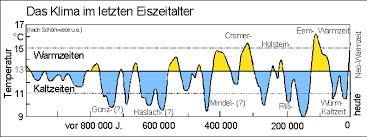 Eiszeiten Europa