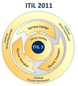ITIL - IT Infrastructure Library.  --   The IT Process Wiki is about ITIL (ITIL 2011 & ITIL 2007), ITIL V2, ISO 20000 and IT Service Management (ITSM).