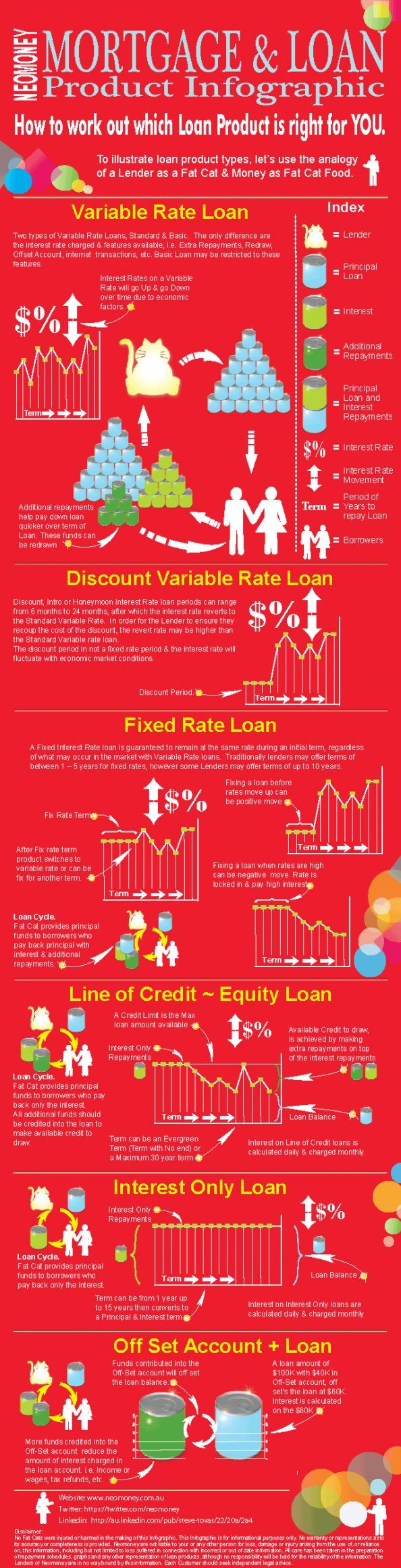 Mortgage Loan Types Infographic To Learn More About Mortgages Visit Todaysmor Mortgage Re Mortgage Loan Calculator Mortgage Loans Mortgage Loan Originator