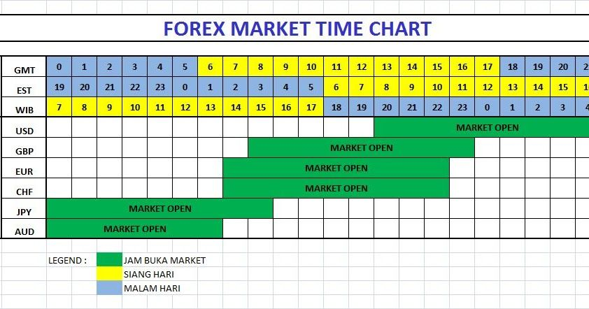 Forex open close