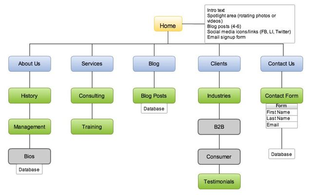 Website Sitemap, Web