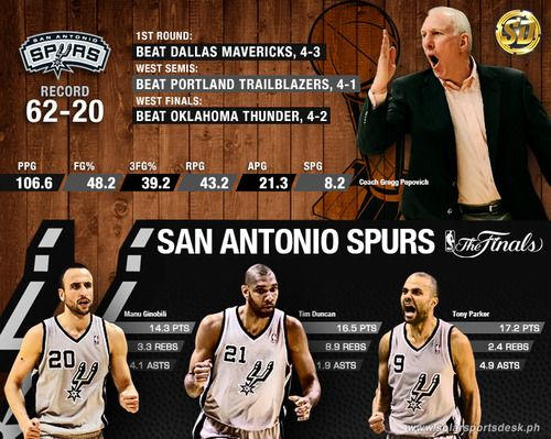 Solarsportsdesk San Antonio Spurs Road To The 2014 Nba Finals 2014 Nba Finals Spurs San Antonio Spurs