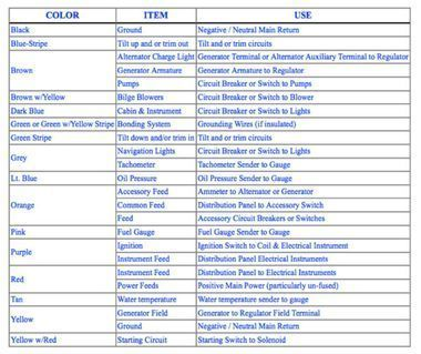 Abyc Color Codes For Boat Wiring With Images Boat Wiring