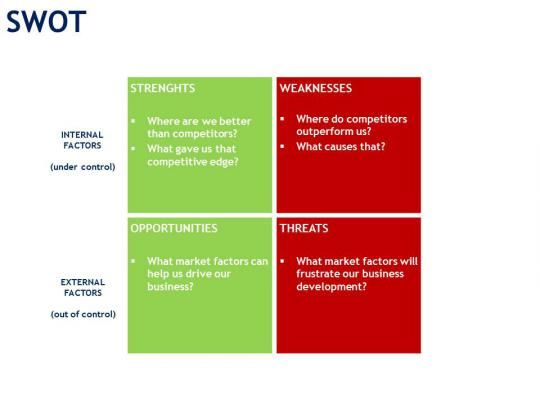 sample swot analysis of a onion If yes, here's a complete sample onion farming business plan template  we  know that if a proper swot analysis is conducted for our business, we will be  able.
