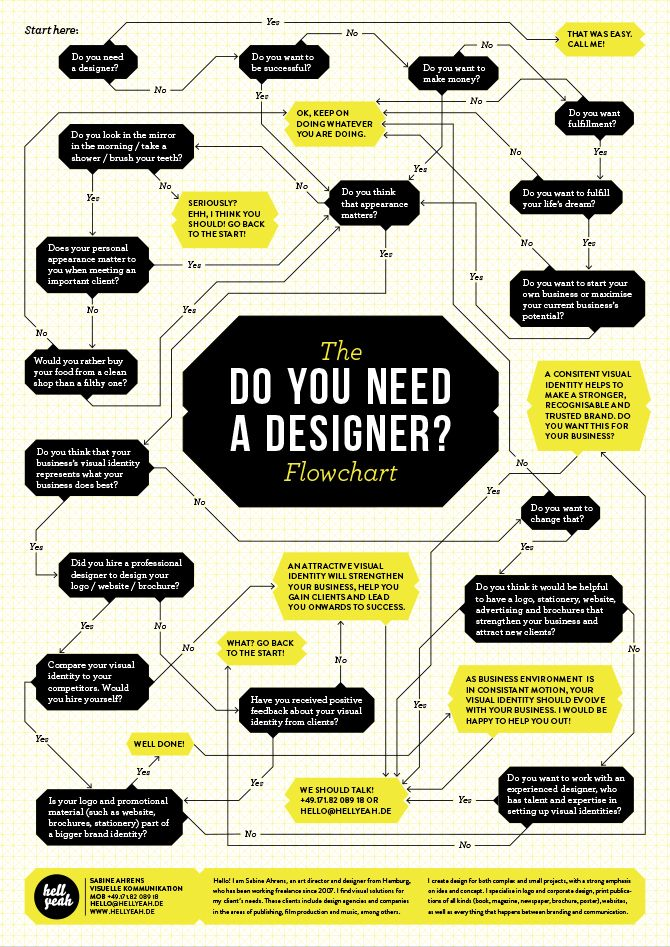 'do you need a designer' infographic - hellyeah