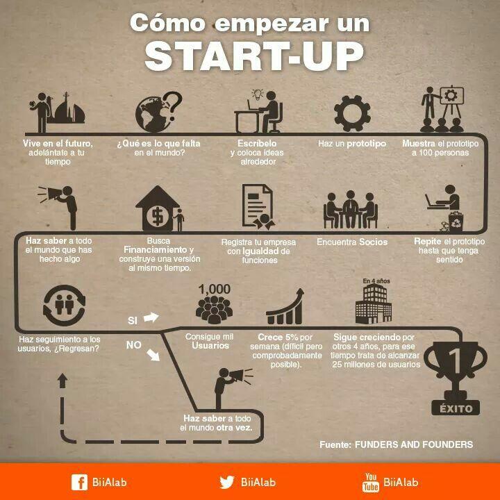 Crear un startup