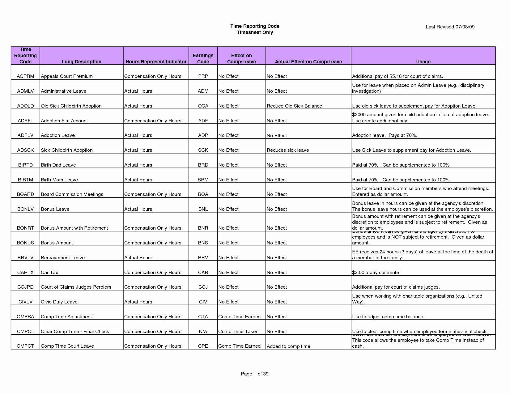 Kitchen Remodel Checklist Excel Luxury Home Renovation Bud ...