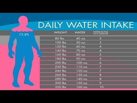 youtube  lose water weight daily water intake