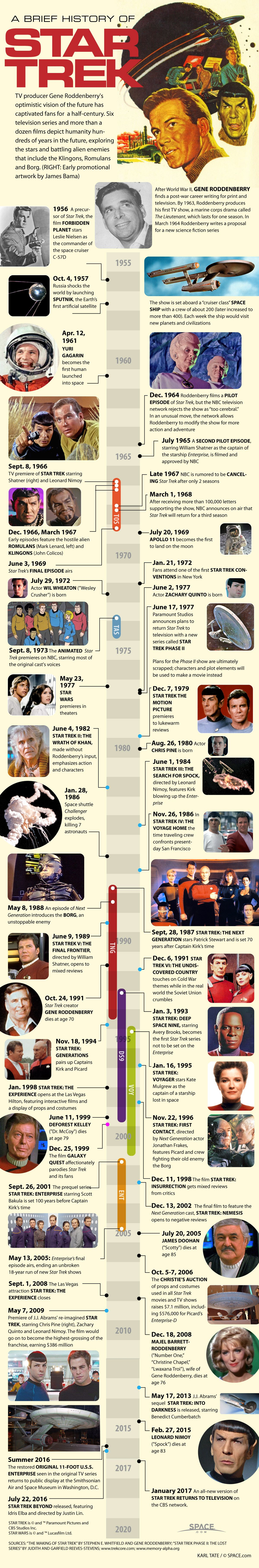 an analysis and timeline of the television show star trek Timeline of star trek below is an abridged timeline of events supposing that only two and a half years had passed since the events of the tv show for star trek.