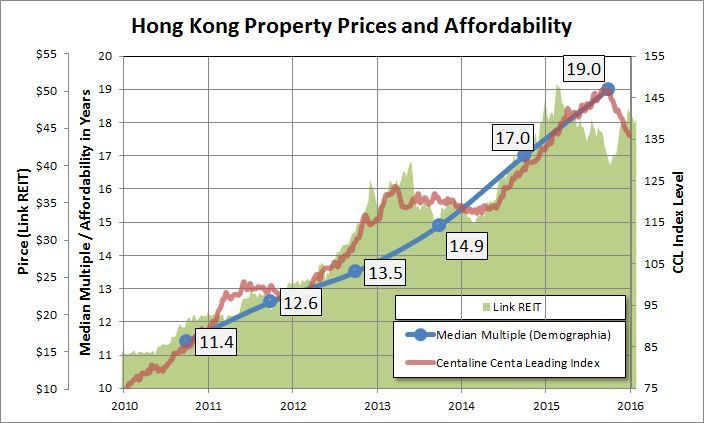 Property Prices Housing Affordability Property Prices
