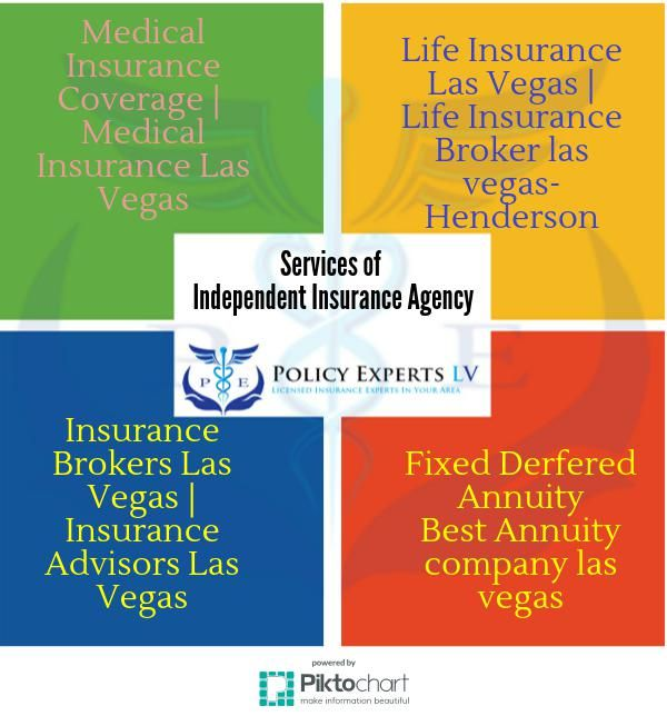 Best Annuity Company In Las Vegas Policy Experts Is A Highly