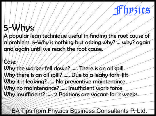 Fhyzics, a global leader in Business Analysis, offers the