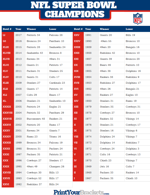 list of super bowl winners - 600×776