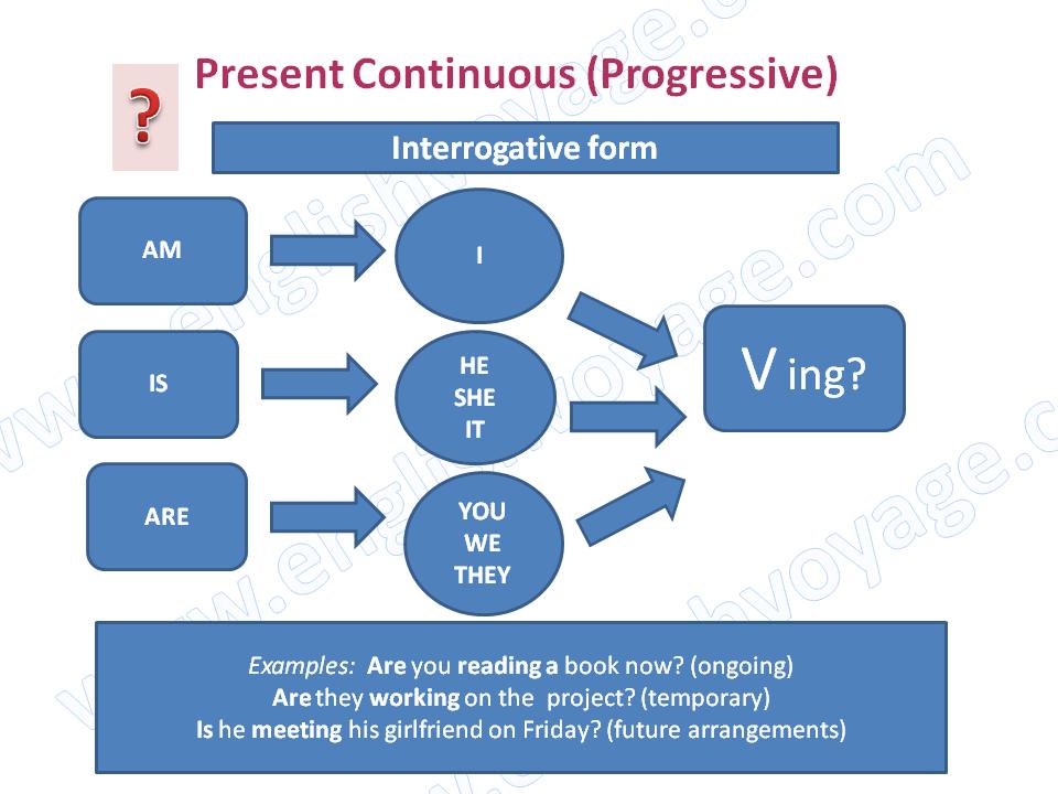 Learn french future tense verbs