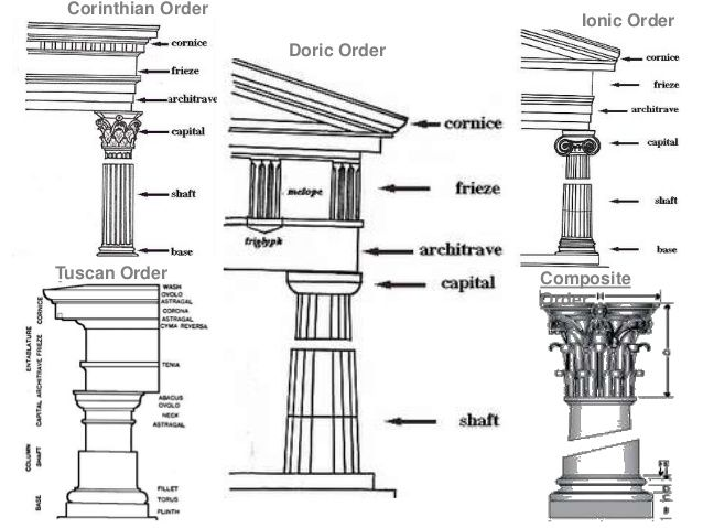 Tuscan And Composite Order