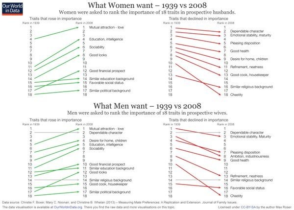 What Do Men Want In A Marriage