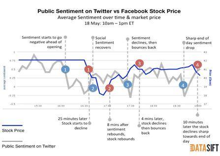 Newspapers Vs Newsfeeds Social Media Analytics Social Web