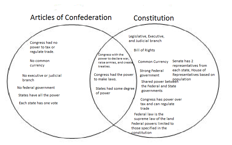 Influence U S Constitution Venn Diagram Electrical Work Wiring