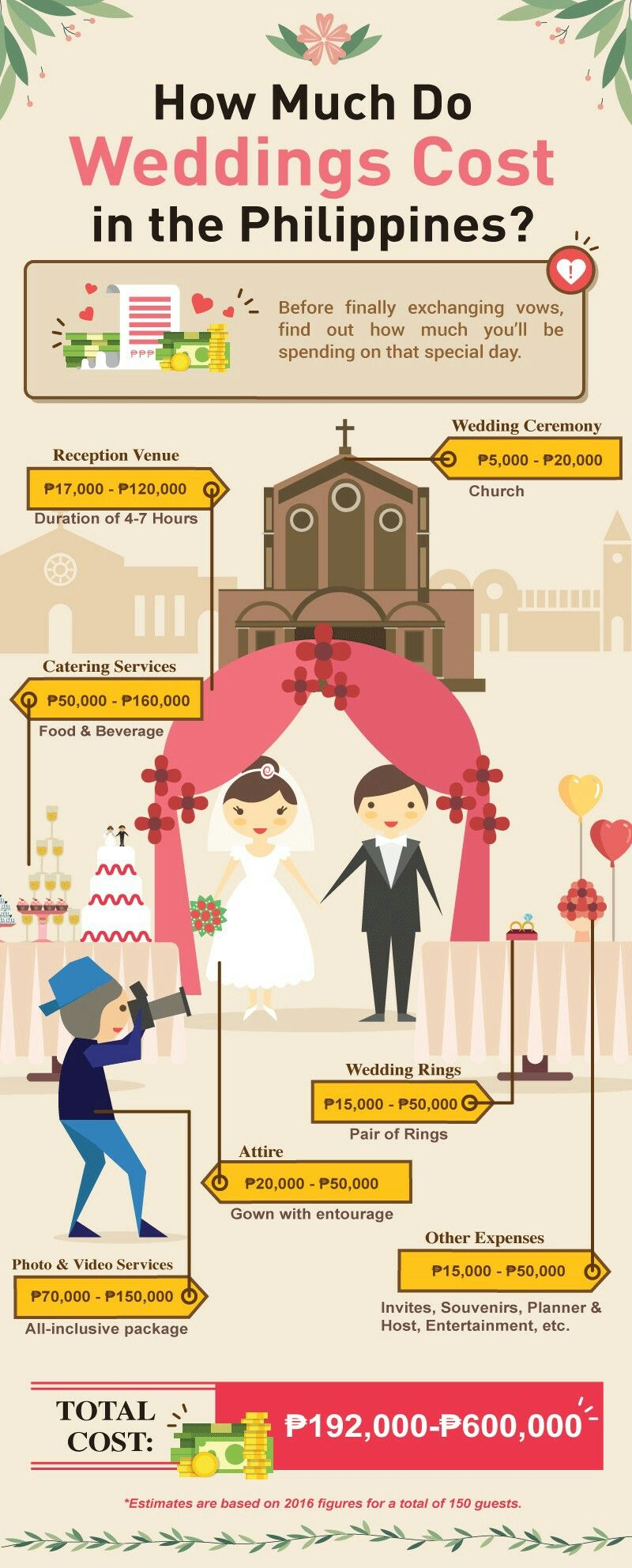 How Much Does A Wedding Cost In The Philippines Wedding Costs Wedding Expenses Wedding Planning Guide