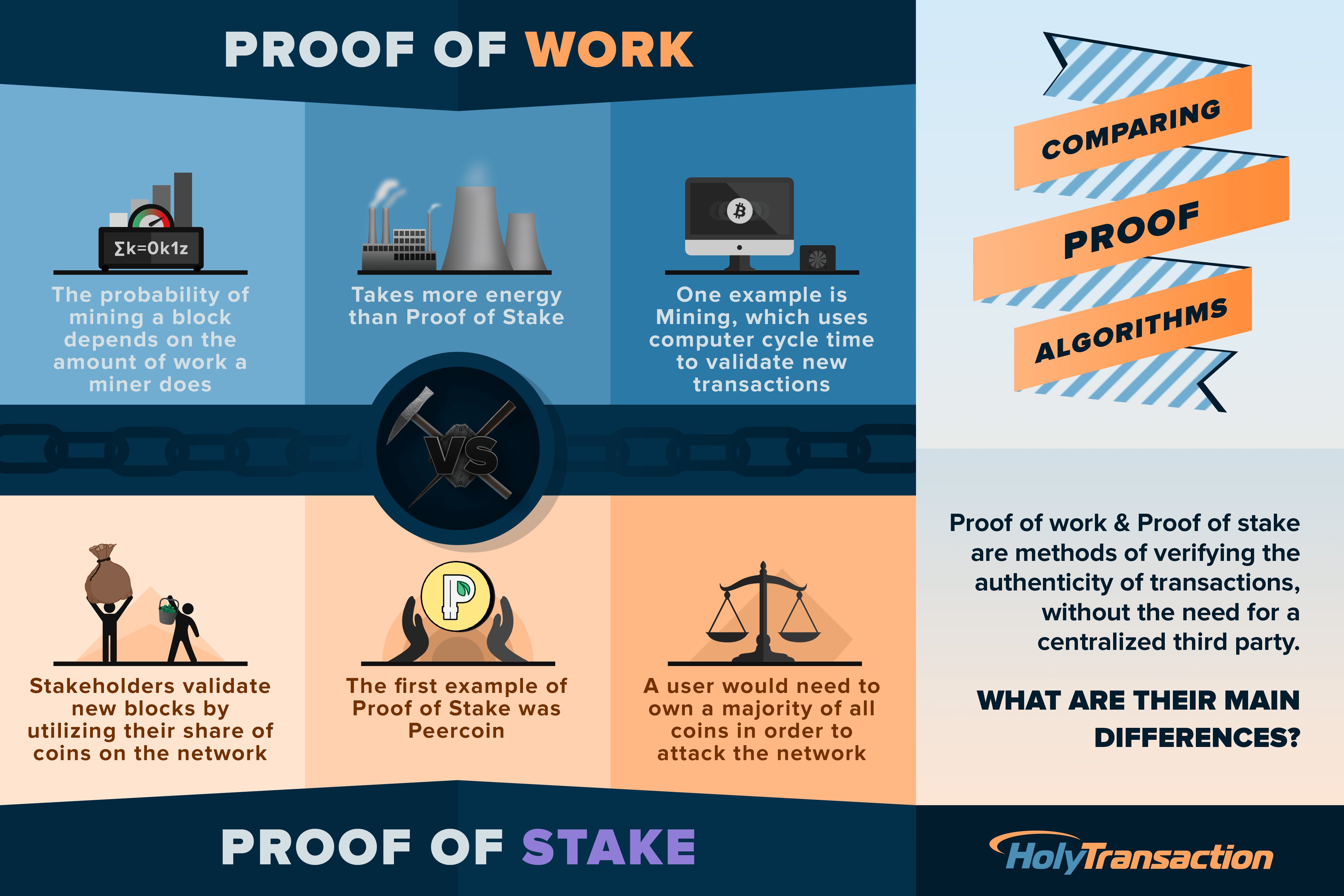 cryptocurrencies without proof of work