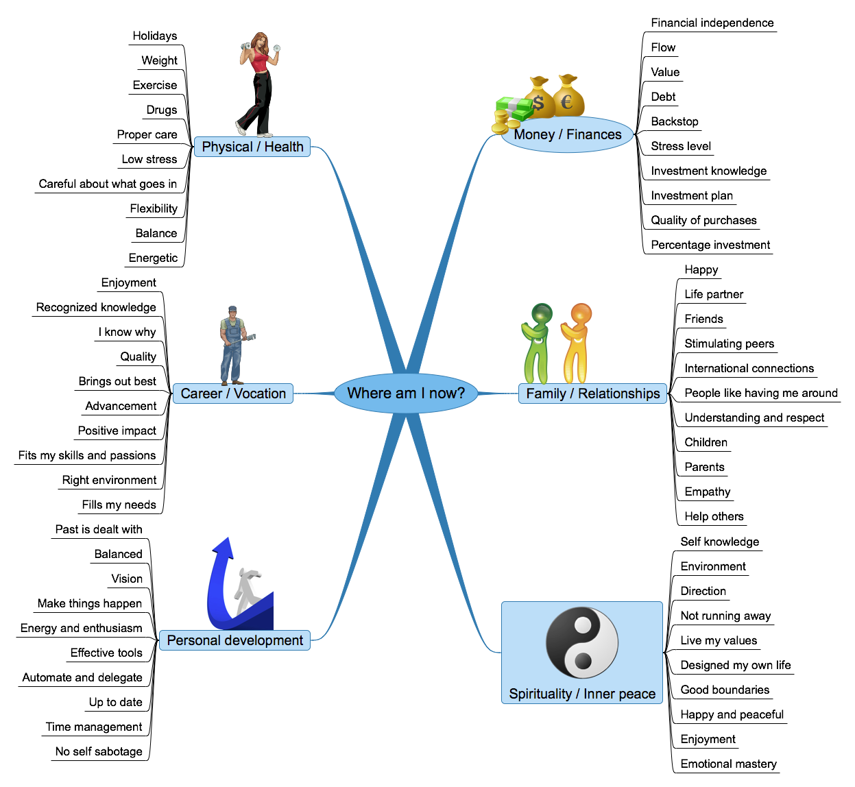 mindmapping for growth | Growth | Pinterest | Life plan template ...