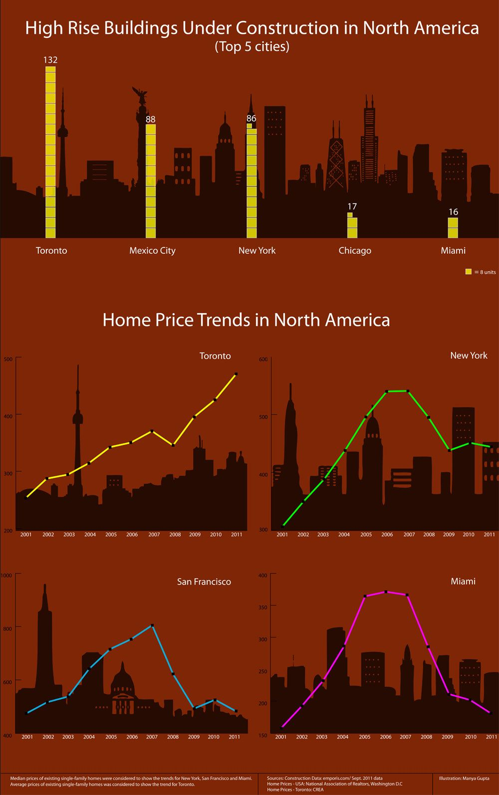 Relative Look To Housing Price Scales Aren T Equal