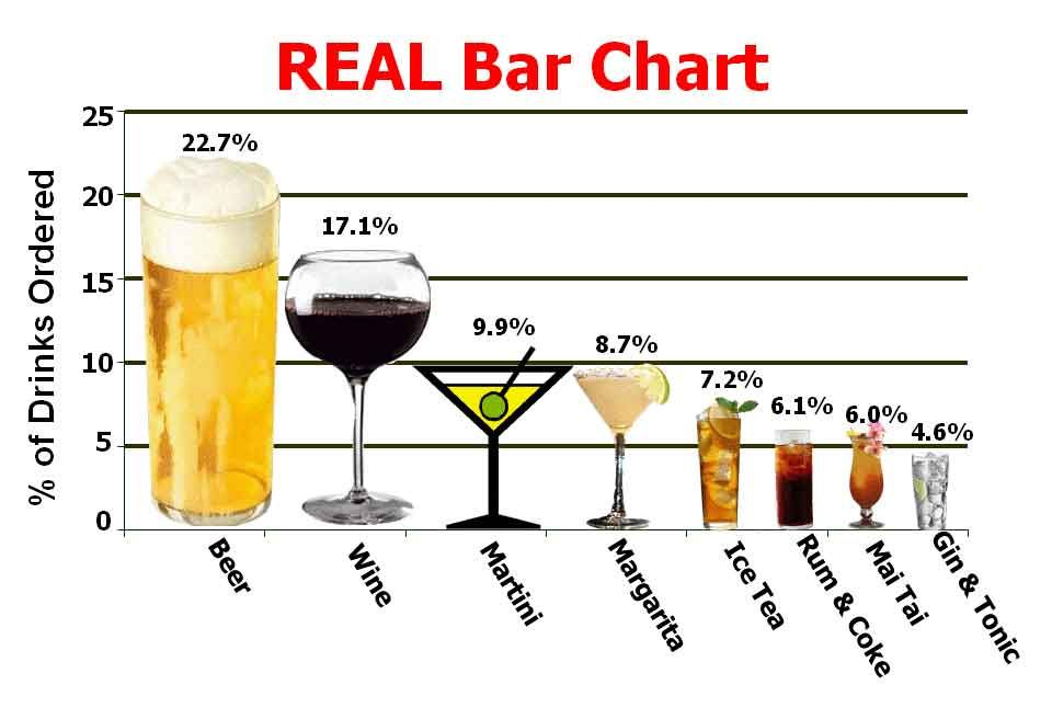 the real bar chart Bad Charts Pinterest Chart - what is a bar chart