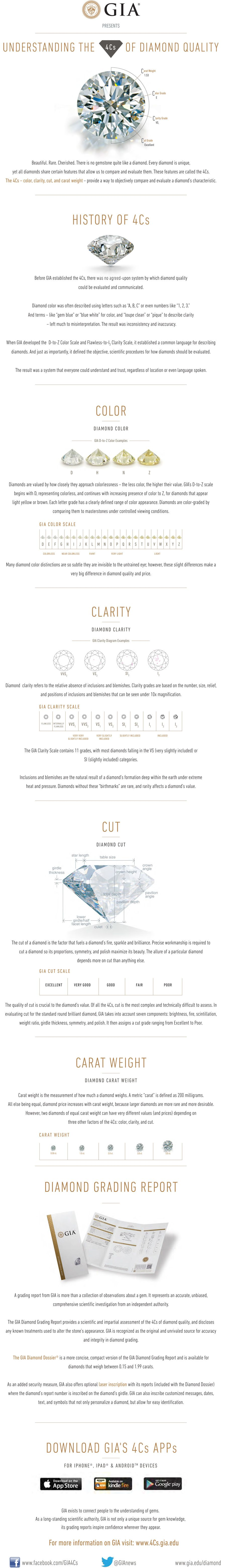 4Cs Diamond Quality Infographic. GIA (020414)