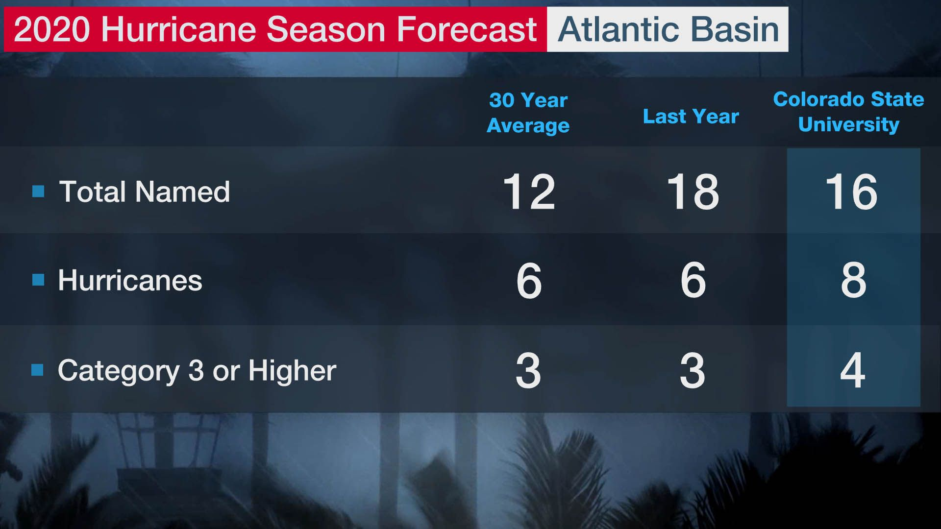 Experts Are Predicting A More Active Hurricane Season In 2020 While The Named Storms May Be Less The Number Of Major H