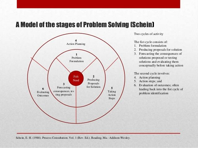 The consulting process models Schein coaching Pinterest Models - fresh blueprint consulting and training