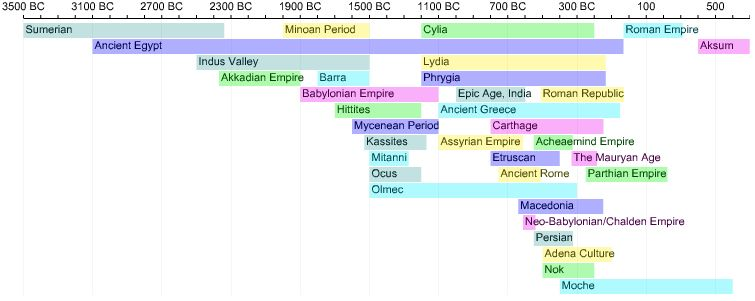 image about Ancient Civilizations Timeline Printable named Historic Civilizations Timeline Faculty Historical