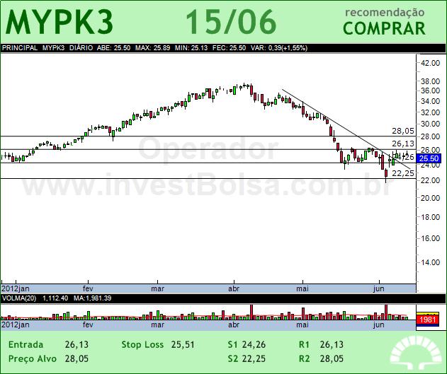 IOCHP-MAXION - MYPK3 - 15/06/2012 #MYPK3 #analises #bovespa