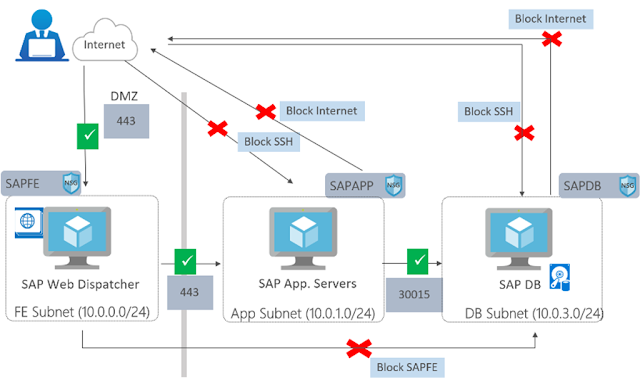 SAP on Azure Architecture Designing for security Sap