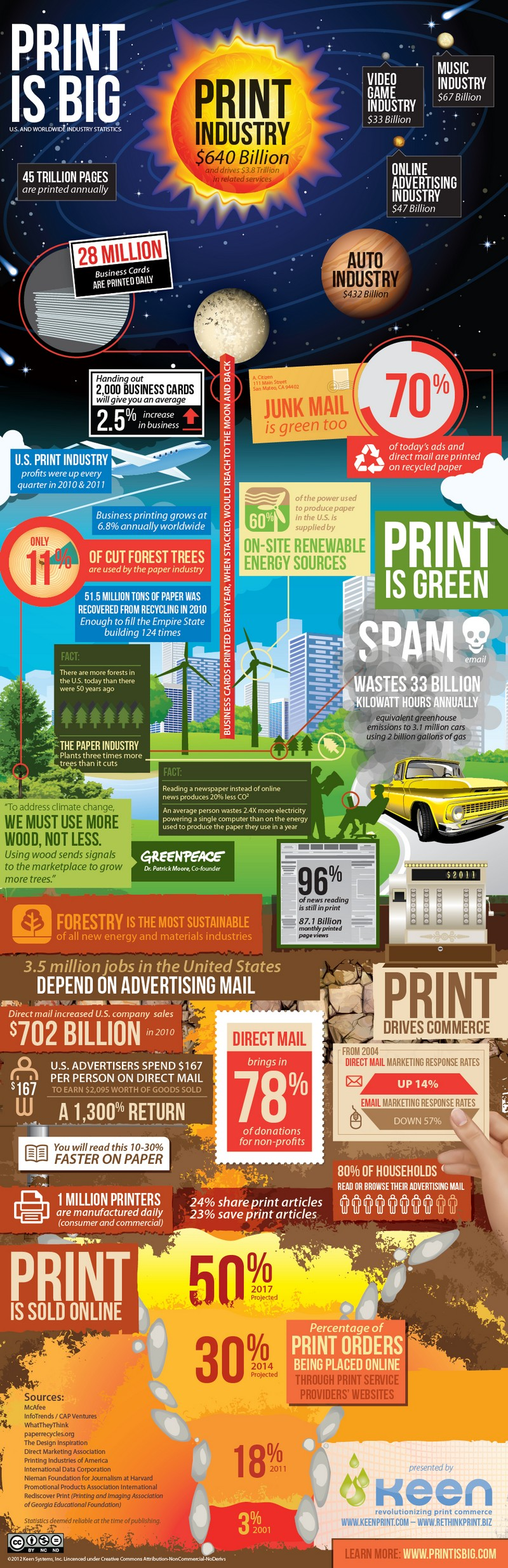 Print Is Big Us And Worldwide Industry Statistics Infographic