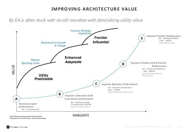 enterprise architecture diagram RoleEA Pinterest Enterprise - new blueprint architecture enterprise