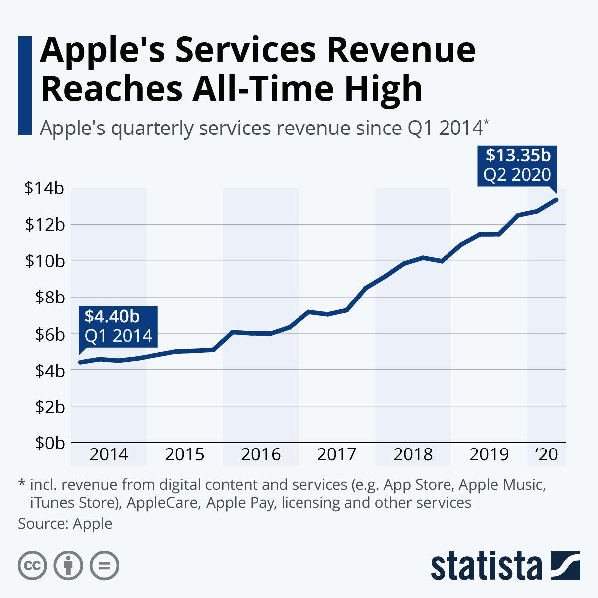 Infographic Apple S Services Revenue Reaches All Time High Apple Service Revenue All About Time