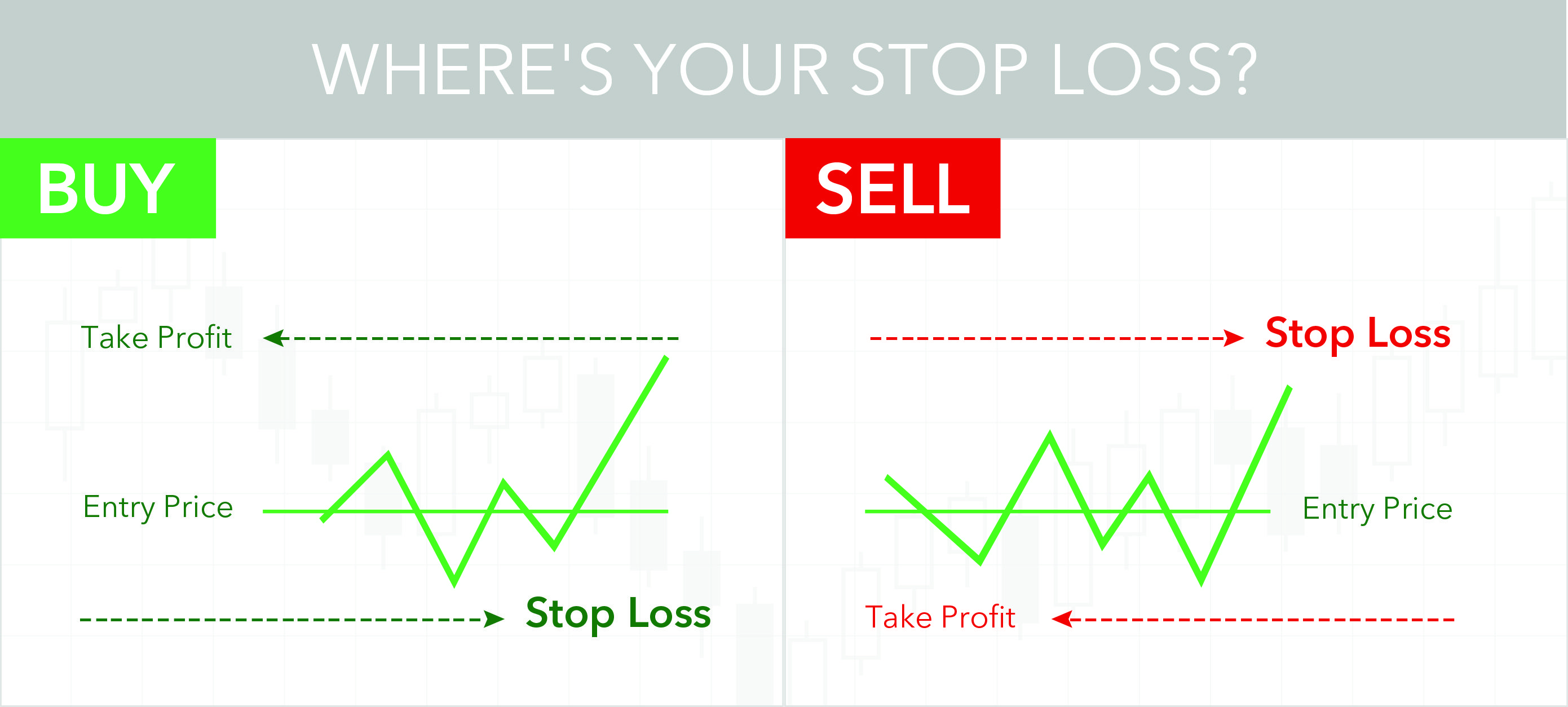 The Stop Loss Order Is An Important Part Of Forex Trading Risk