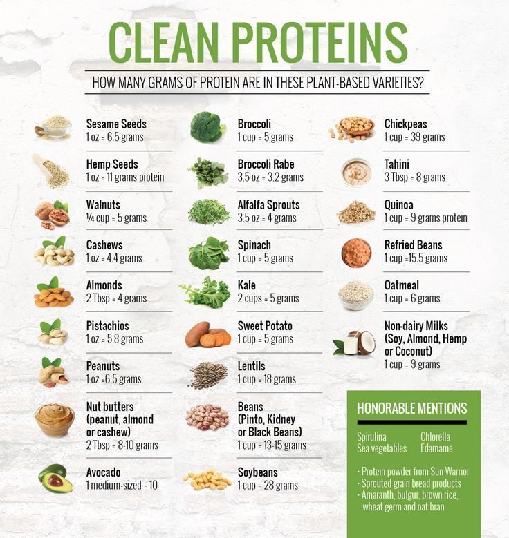 Image result for vegan protein sources chart Clean