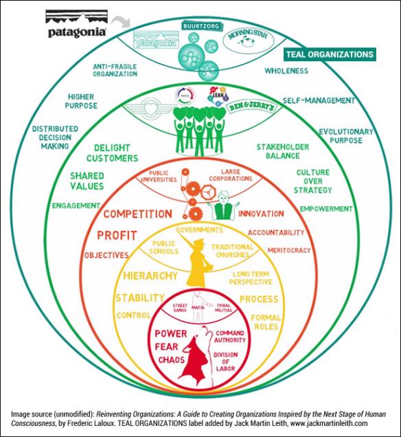 Laloux Culture Model by Peter Green   組織開発, 意思決定, 招聘