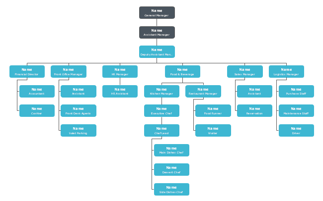 Wanna Recruit Employees And Build Your Own Restaurant Team Just Refer To This Hotel Service Org Chart Template From Edraw Orgch Org Chart Hotel Services Chart