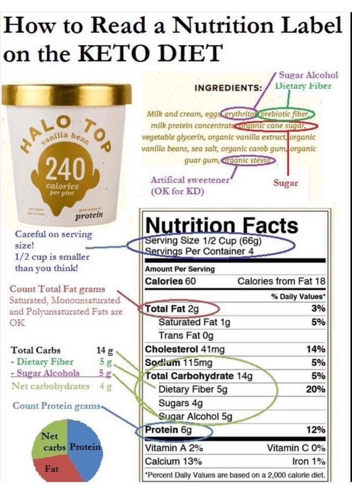 Reading Nutrition Labels On Keto Starting Keto Diet Keto Diet Plan Nutrition Labels