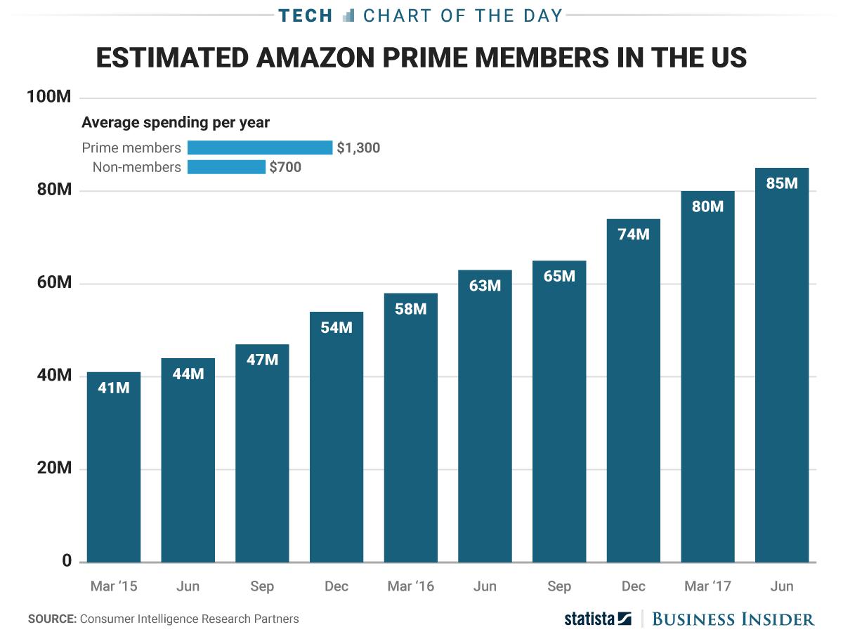 Amazon Has Around 80 Million Reasons To Be Excited For Prime Day Amazon Prime Day Prime Day Prime Day Deals