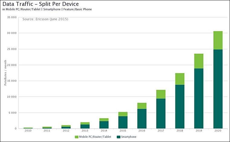 #Smartphones #BigNews: 70% of world will have smartphones by 2020, says Ericsson report. http://iexp.in/dGO163561