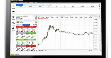 Day trading forex strategies oanda
