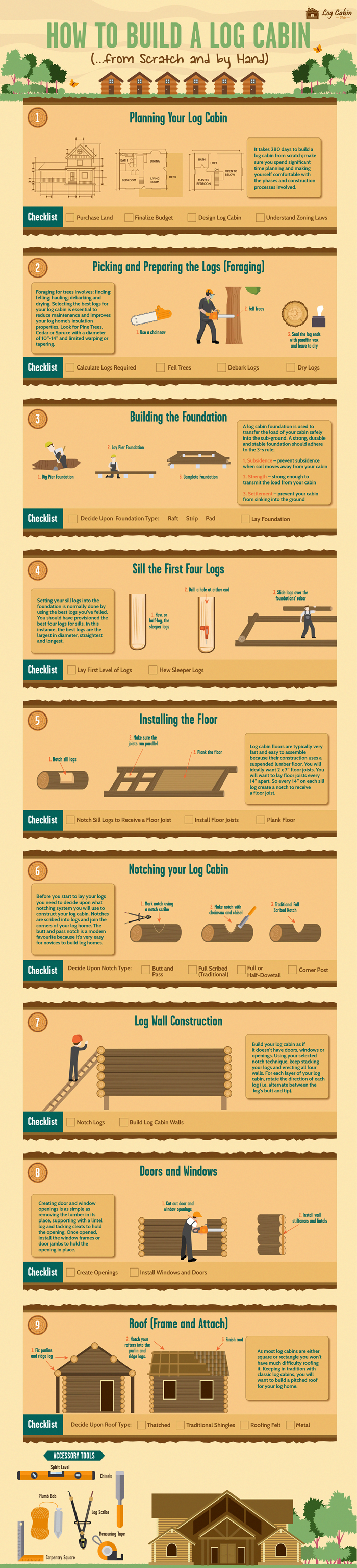 How To Build A Log Cabin Infographic Woodworkinginfographic How To Build A Log Cabin Off Grid Cabin Log Cabin
