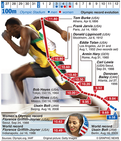 Olympics 2012 in infographics track & field Track
