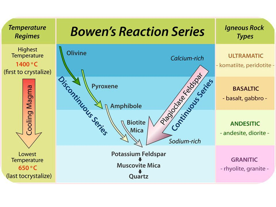 Bowen S Reaction Series Ppt Video In 2020 Formation Of Igneous Rocks Geology Bowen