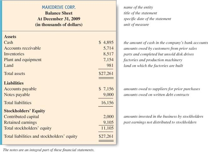 The Four Basic Financial Statements An Overview Accounting - asset and liability statement template