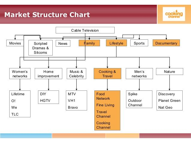 Market Structure Chart Cable Television Movies Scripted Dramas